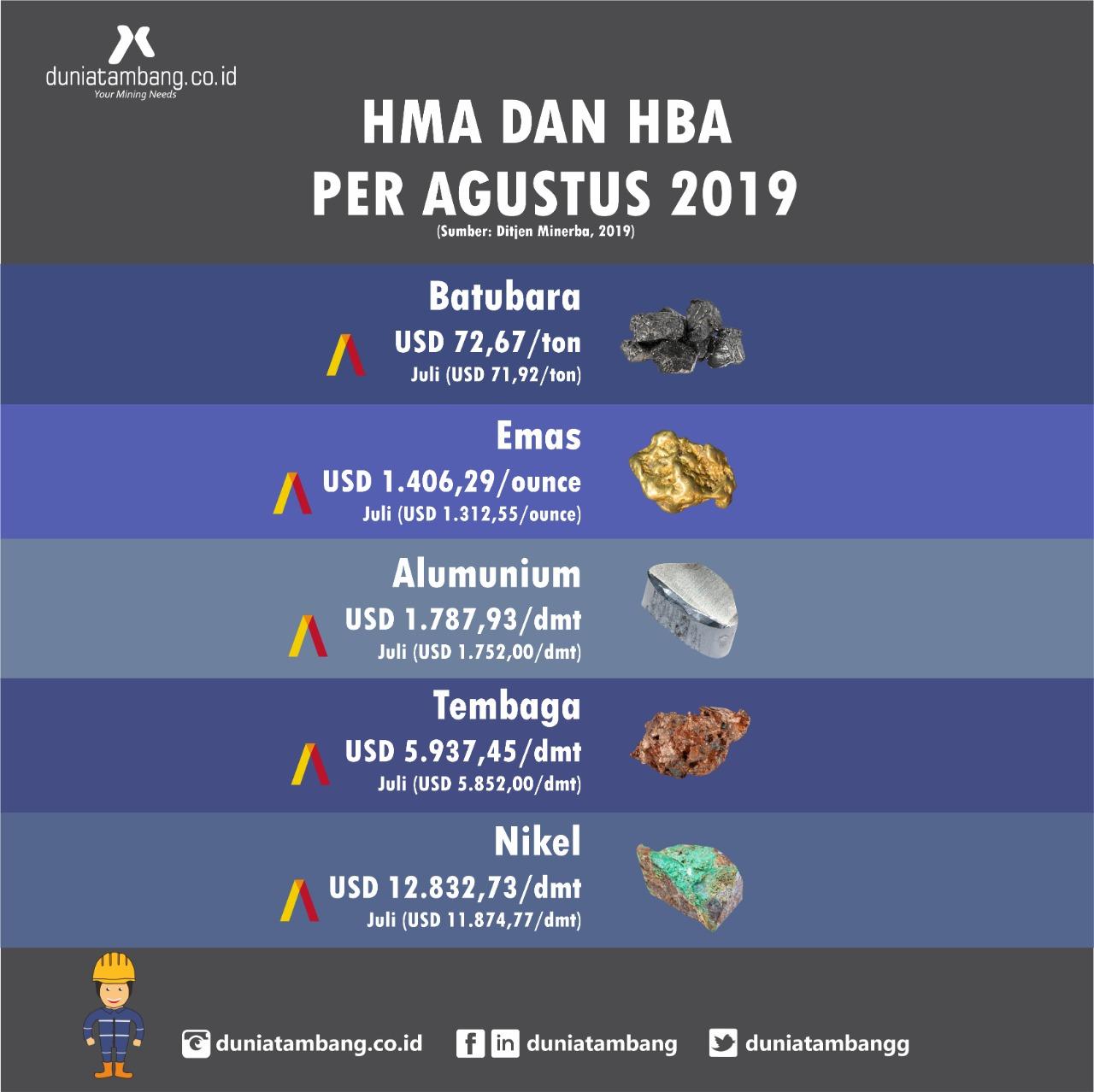 HBA dan HMA Agustus 2019