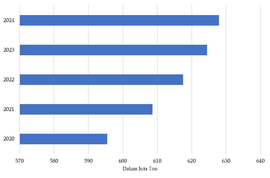 Data Produksi Batubara